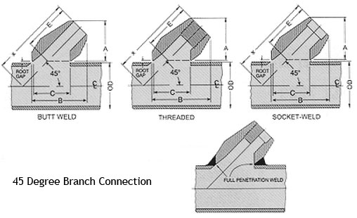 Branch Connection